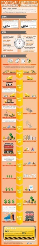Infographic: Modular vs. Traditional Construction | Cool Construction Stuff | Scoop.it