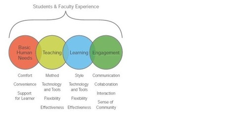 Education-2025 - The Classroom of the Future | Flexible Learning Spaces | Scoop.it
