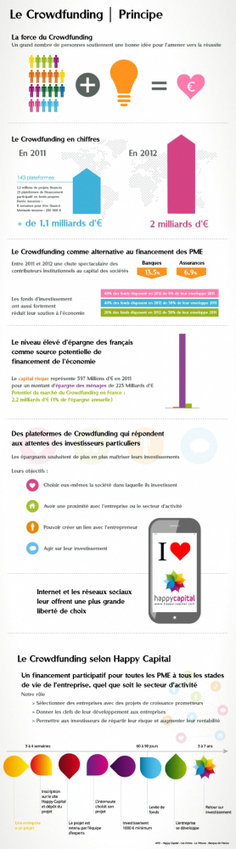 Infographie | Le crowdfunding : Investir Utile | Infographie & data visualisation | Scoop.it