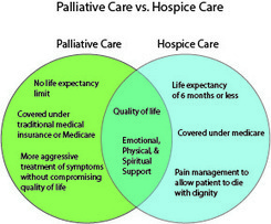 What's the Difference between Palliative & Hospice Care? | Home Health and Hospice | Scoop.it
