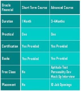 Oracle Financial R12 Training Institutes In Bangalore | inspiregec | Scoop.it