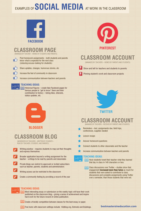 22 Simple Examples Of Social Media In The Classroom | Revista digital de Norman Trujillo | Scoop.it