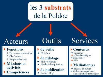Poldoc | Stage politique documentaire | Scoop.it