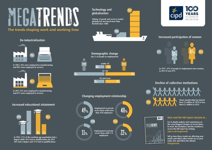 Megatrends: Shaping Work and Working Lives | Megatrends | Scoop.it