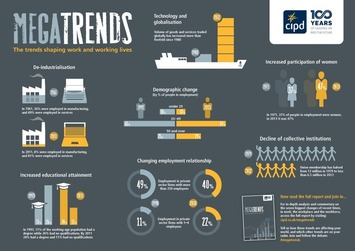 Megatrends infographic - What's new - CIPD | Coaching Leaders | Scoop.it