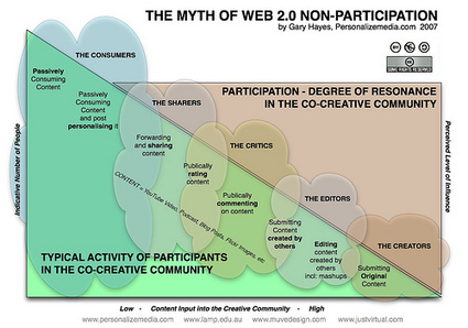 Transmedia Storytelling and Co-Creation Networks - Beth's Blog: Nonprofits and Social Media | Social media for knowledge dissemination | Scoop.it