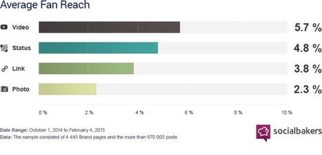 Breaking News: le foto non funzionano più su Facebook! | Carlo Mazzocco | Il Web Marketing su misura | Scoop.it