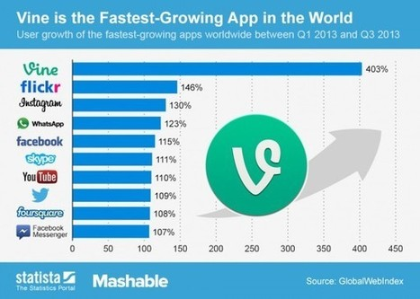 Vine Is The Fastest Growing App In The World [CHART] - AllTwitter | Social Time TV | Scoop.it