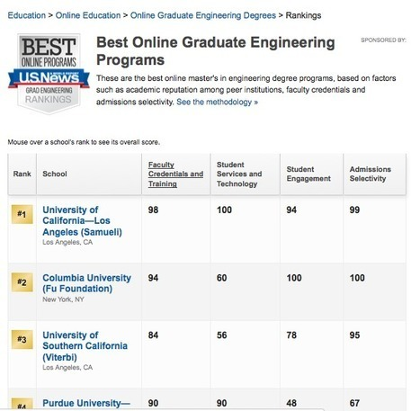 How one site used an infographic to outrank top universities | Online Marketing Resources | Scoop.it