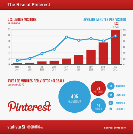 The Rapid Rise of Pinterest's Blockbuster User Engagement [CHART] | Social Media (network, technology, blog, community, virtual reality, etc...) | Scoop.it
