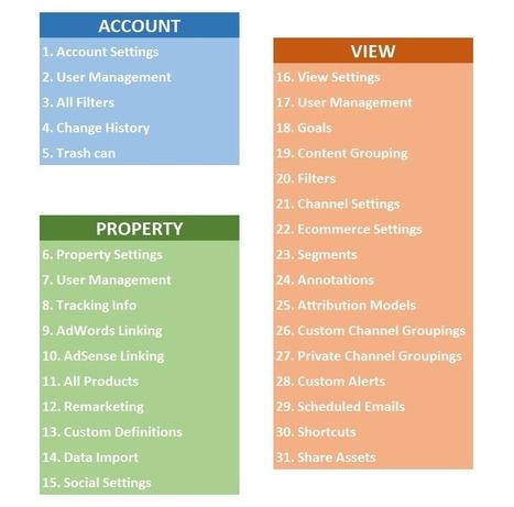 Ultimate Guide to Setting Up Your Google Analytics Account   CustDev: Customer Development, Startups, Metrics, Business Models   Scoop.it