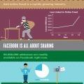 Infographic: Πόσο ασφαλείς είστε στο διαδίκτυο; | Education Greece | Scoop.it