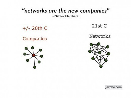 The Connected Enterprise in Six Images | Harold Jarche | Social Intranet and Mobile | Scoop.it