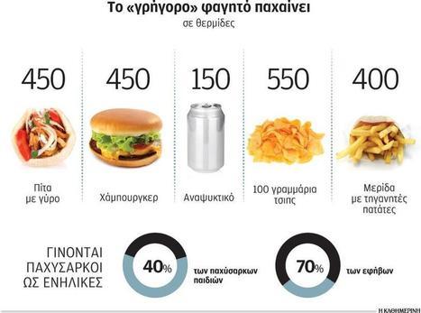 Εκτίναξη της παχυσαρκίας κυρίως στις νεαρές ηλικίες, του Γιάννη Ελαφρού   Kathimerini   1ο Γυμνάσιο Καλαμαριάς   Scoop.it