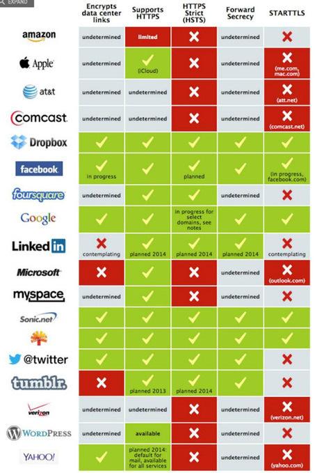 Segu-Info: Sitios que cifran la información [Infografía] | Social Comunications Today | Scoop.it
