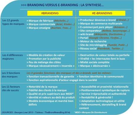 Du branding au e-branding : bien plus qu'un simple changement de décor | [Franck Confino] Digital stories | Scoop.it