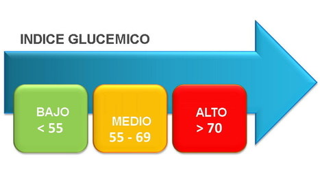 La Importancia De La Tabla De Índice Glucémico De Los Alimentos Para Tratar La Diabetes | http-www-scoop-it-saludynutriciononline-com | Scoop.it