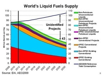 The one chart about oil's future everyone should see | Sustain Our Earth | Scoop.it