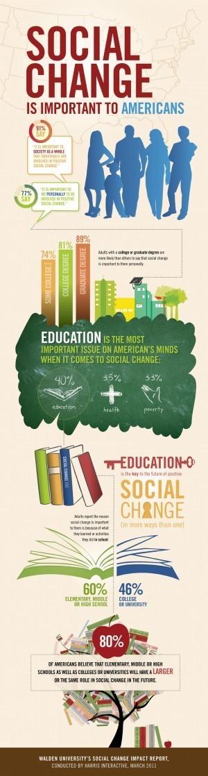 La educación es el cambio social más importante para los americanos #infografia #infographic#education | Coaching, Liderazgo en Redes Sociales | Scoop.it