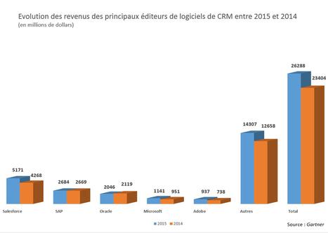 Les ventes SaaS tirent aujourd'hui le marché des logiciels CRM | Actualité du Cloud | Scoop.it