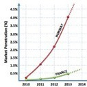 Norway's Rocket Growth In Electric Car Sales (Chart) | Andrew's Electric Ideas Article Feed | Scoop.it