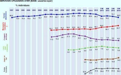 El uso del 'e-mail' en España cae al nivel más bajo del siglo | Educacion, ecologia y TIC | Scoop.it