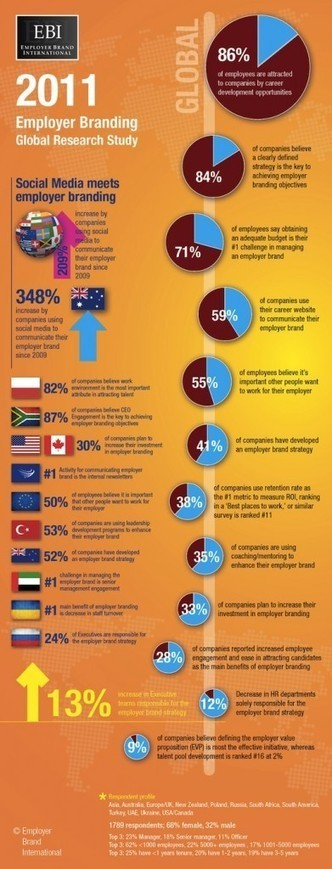 INFOGRAPHIC: Worldwide Employer Branding Facts and Stats | Employer branding | Scoop.it
