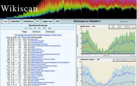 Wikipédia : les pages les plus lues en temps réel | Les Wikis | Scoop.it