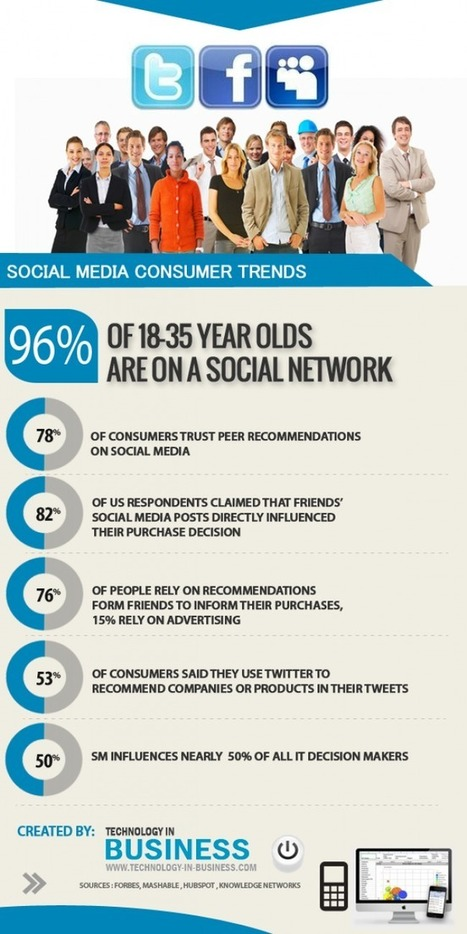 Social Media Consumer Trends | Social media and beyond | Scoop.it