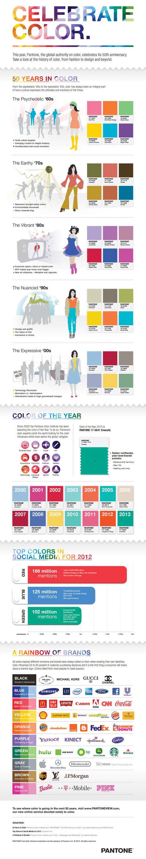 Celebrate Color: Color by Decade Infographic from Pantone.com | PEI AUDIT | Scoop.it