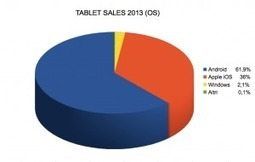Tablet: arriva il sorpasso di Android su iOS | Web Mobile Technology | Scoop.it