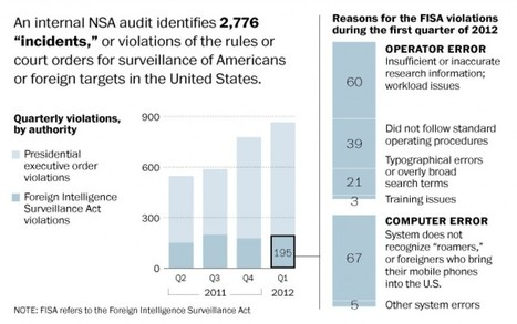 NSA broke privacy rules thousands of times per year, audit finds | Controlling Mobile Technology | Scoop.it