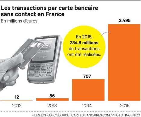 Le paiement sans contact entre dans les moeurs des Français | NFC marché, perspectives, usages, technique | Scoop.it
