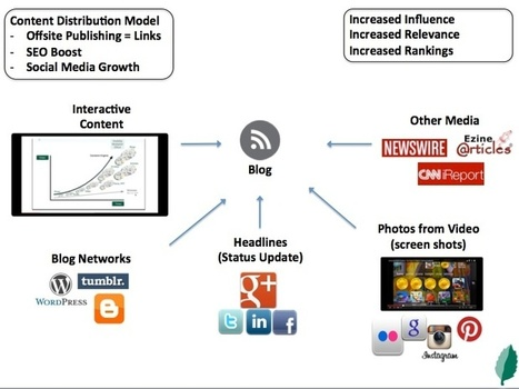 Content Creation Ideas for Video Marketing – Video On The Road (Part 2) | Video création tuto prise de vue montage | Scoop.it