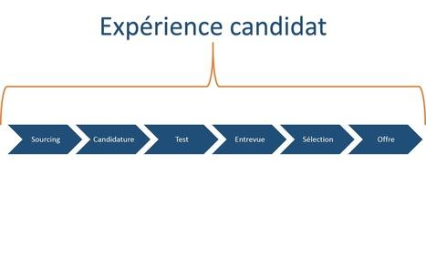 Comment fait-on pour mesurer la marque employeur ?   recrutement et nouvelles technologies   Scoop.it