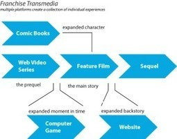 Transmedia 101 | Transmedia: Storytelling for the Digital Age | Scoop.it