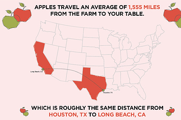 How Far Does Your Food Travel? | AP Human Geography Topics | Scoop.it