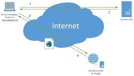 5 conceptos de la Web que todo programador debiera conocer - campusMVP.es | Tips&Tricks | Scoop.it
