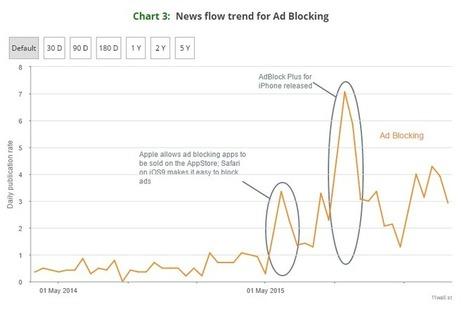«Мы наблюдаем последние стадии существования пузыря интернет-рекламы» — Доклад исследовательской компании Kalkis Research | MarTech : Маркетинговые технологии | Scoop.it