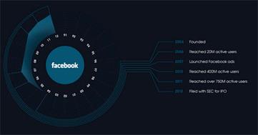 Déclin de Facebook annoncé ? Faut pas rêver ! – Points de vue marketing & web social - Kevin Gallot | Marketing d'influence | Scoop.it