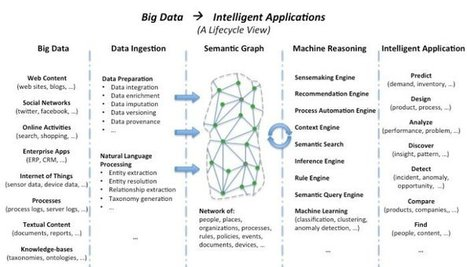 From Big Data to Intelligent Applications | Ideas4transform | Scoop.it