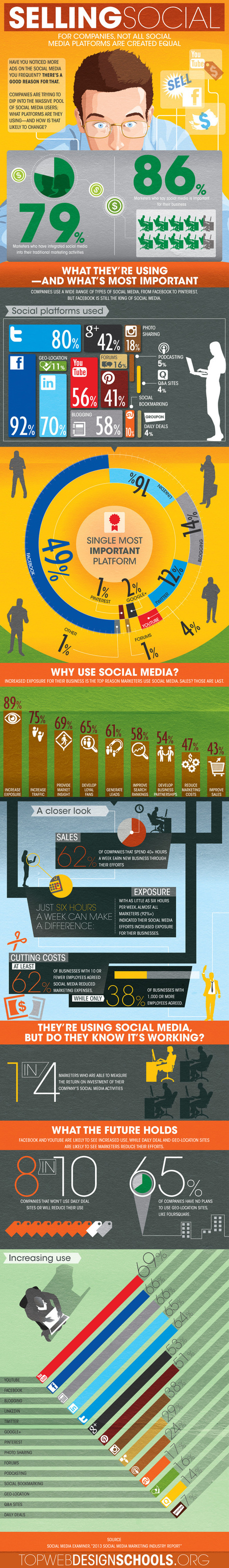 "Selling Social Infographic | ""social media websites"" 