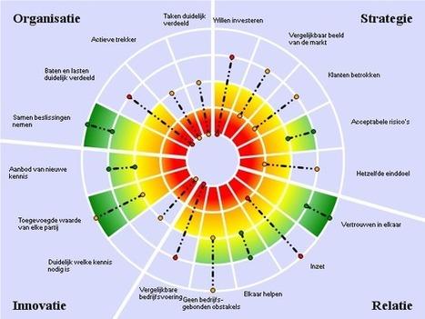 Clusterradar informatie - In: Syntens | Mapmakers | Scoop.it