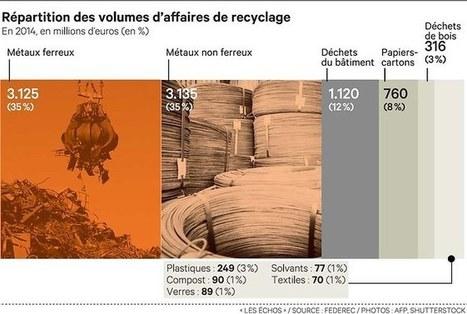 Le recyclage, une activité à la mode, mais qui se porte mal en France | Innovation territoriale, développement durable et projets d'avenir | Scoop.it