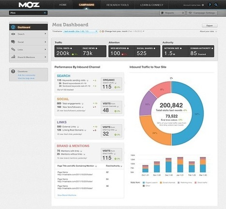 Moz Local, part of Moz SEO Tool | Independent Insurance Agent Market Resources | Scoop.it