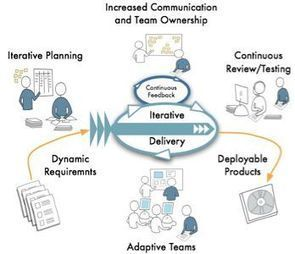 Is Agile Marketing the Future of Search in 2013? | Agile Marketing and the Marketing Technologist | Scoop.it