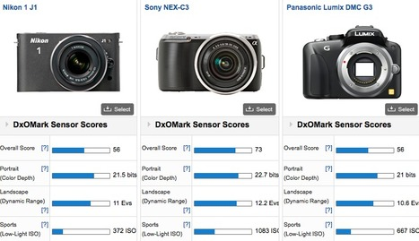 "DxOmark test: Nikon sensors as good as Micro Four Thirds sensors! | ""Cameras, Camcorders, Pictures, HDR, Gadgets, Films, Movies, Landscapes"" 