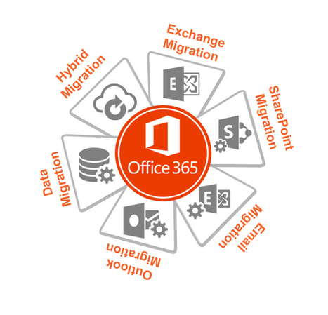 Office 365 Migration Services - Email Migration, Exchange Migration, Hybrid Migration & Outlook Migration | Office 365 Services | Scoop.it