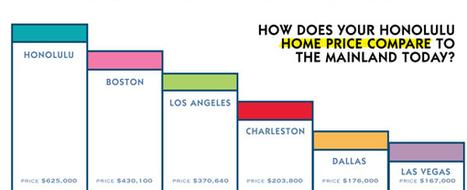Honolulu Real Estate Trends: What's Next? - HONOLULUMagazine.com | Hawaii with Aloha | Scoop.it