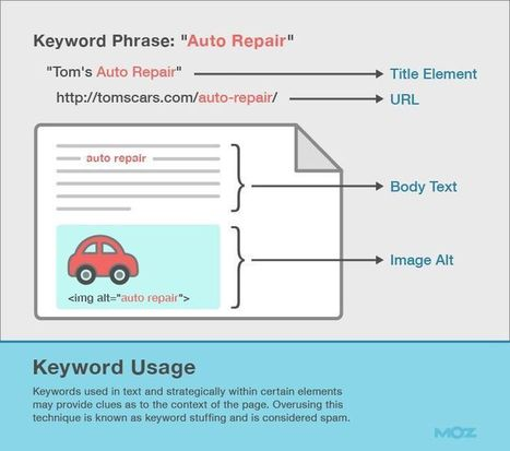 More than Keywords: 7 Concepts of Advanced On-Page SEO | Online tips & social media nieuws | Scoop.it